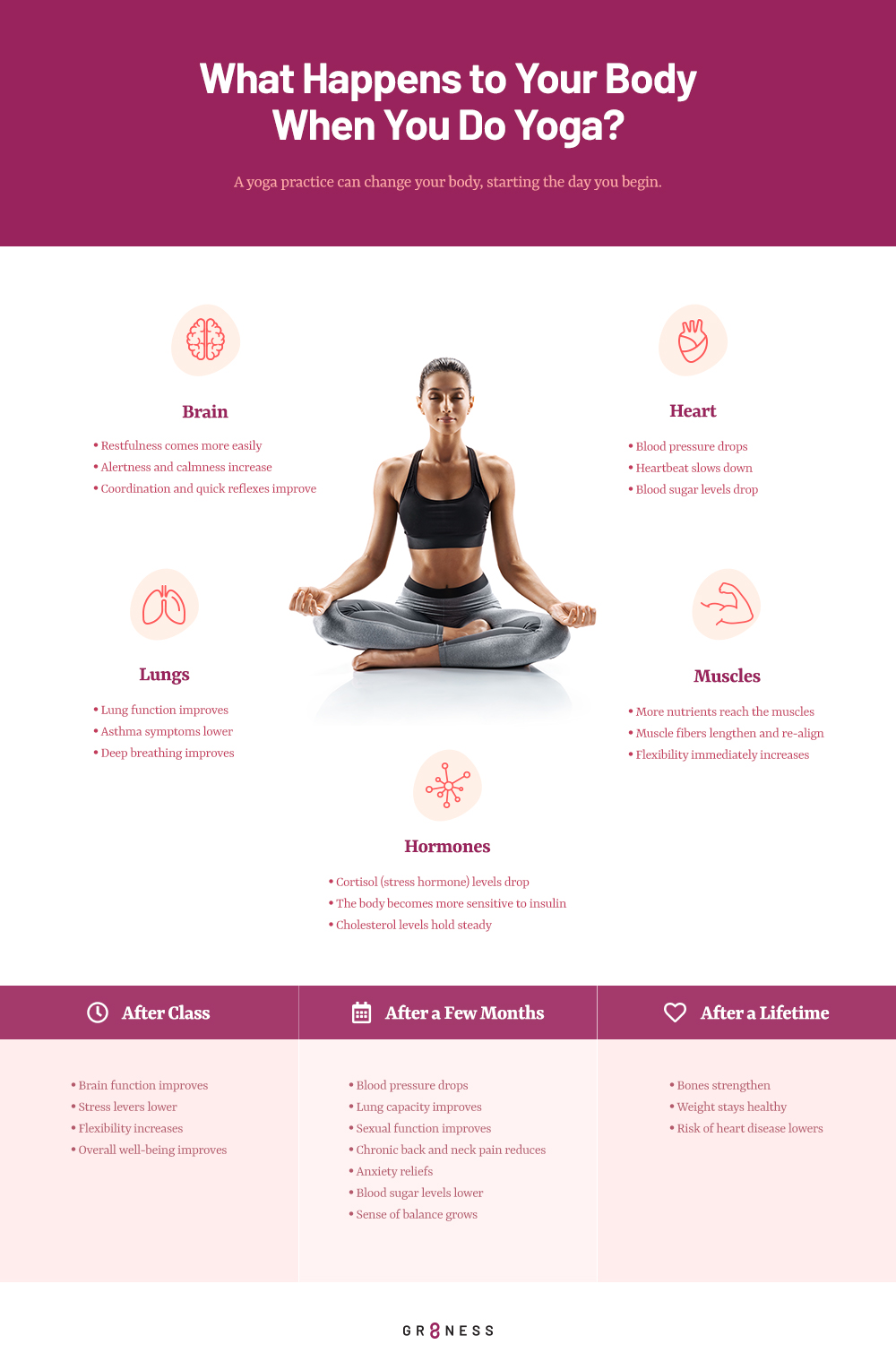 A step by step guide detailing what happens to your body when doing yoga