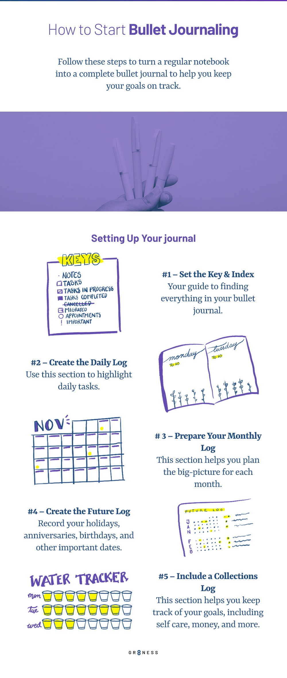 A step by step guide for learning to start Bullet Journaling